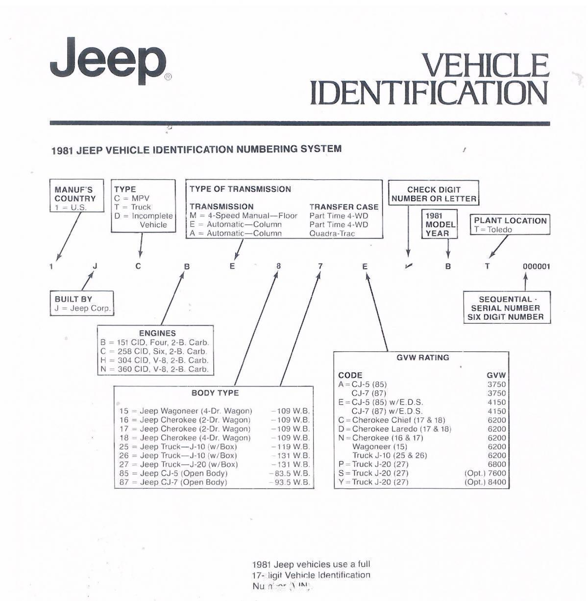 jeep-1981-vehicle-information